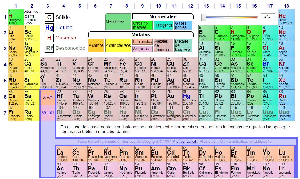 Docenteca historia de la tabla periodica 2 tablas interactivas tabla tipo quiz hay que elegir el elemento que nos pide cuenta la cantidad de aciertos y errores y muestra las respuestas correctas urtaz Images