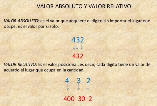 DOCENTECA - Valor Absoluto y valor relativo + Ejercicios