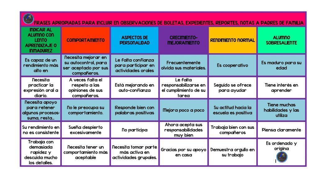 Docenteca Ideas Y Frases Para Utilizar En Los Informes Y